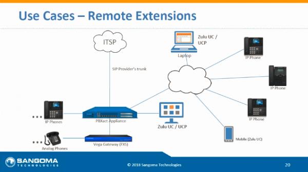 PBXact-Remote-Extensions