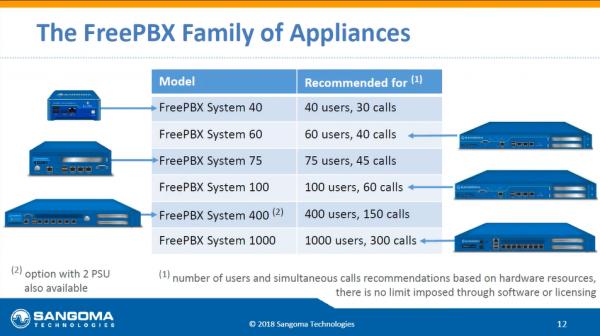 FreePBX-Modelle