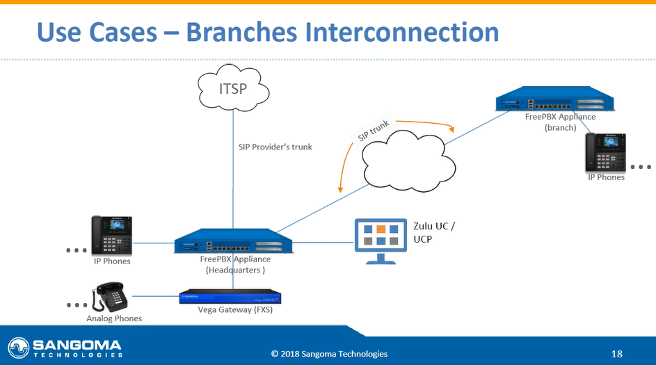 Connection of your branch office to your IP telephony